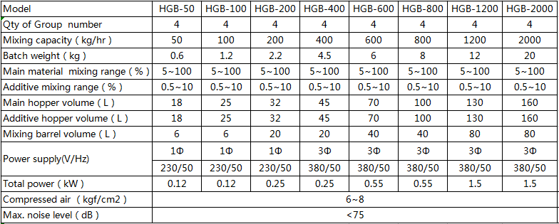 Hengju-Gravimetric Dosing Systems, Dongguan Hengju Machinery Equipment Co, Ltd-4